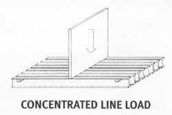 Concentrated Line Load