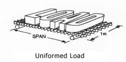 Uniformed Load